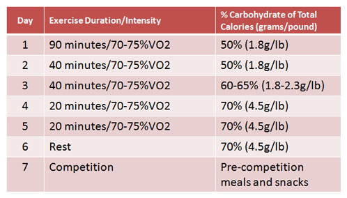 carbohydrate loading before athletic event Carb loading has been a popular practice for athletes in the days leading up to  an event there is a a lot of discussion  athletes were also recommended not to  exercise the week before the race for many athletes this is a.