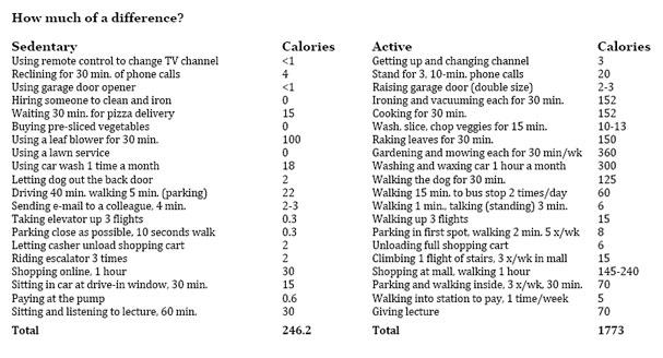 usefulness of walking article